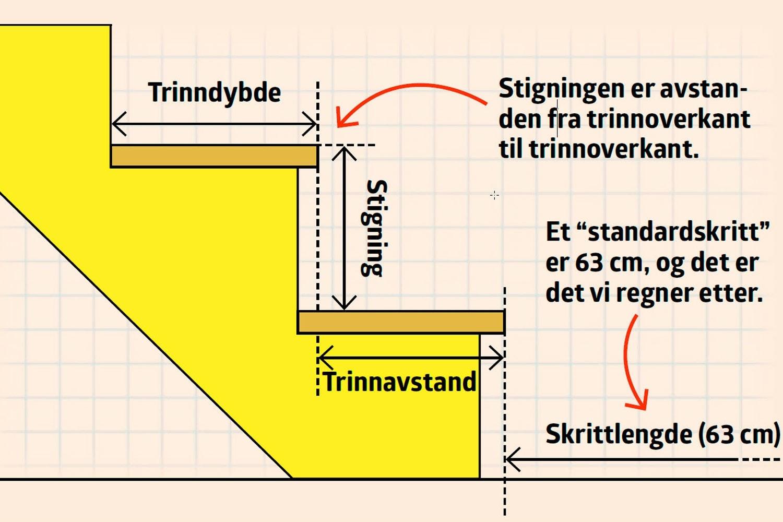 Picture of: Beregne Trapp Hvor Bratt Skal Trappen Vaere Gjor Det Selv