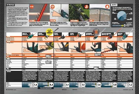 Elektrisk häcksax: Test av häcksaxar med sladd