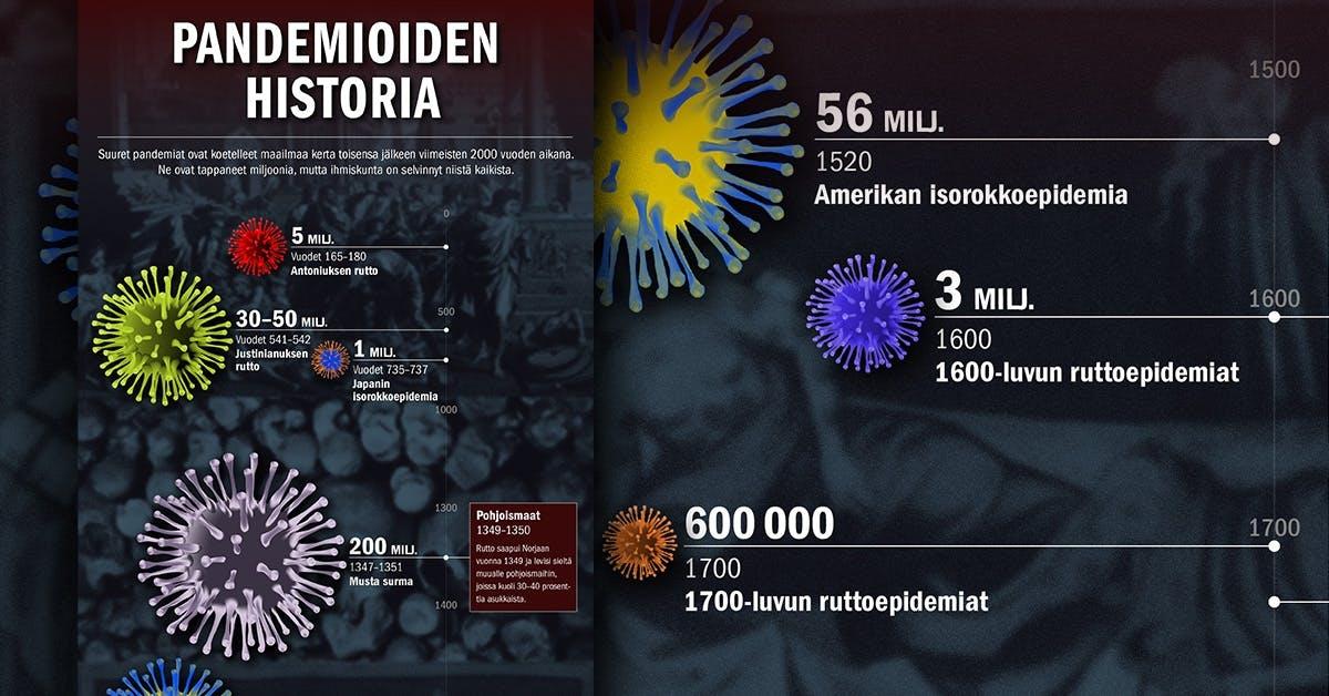 Pahimmat Pandemiat