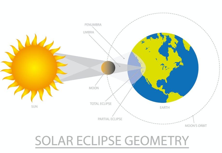 Hvordan opstår solformørkelse?