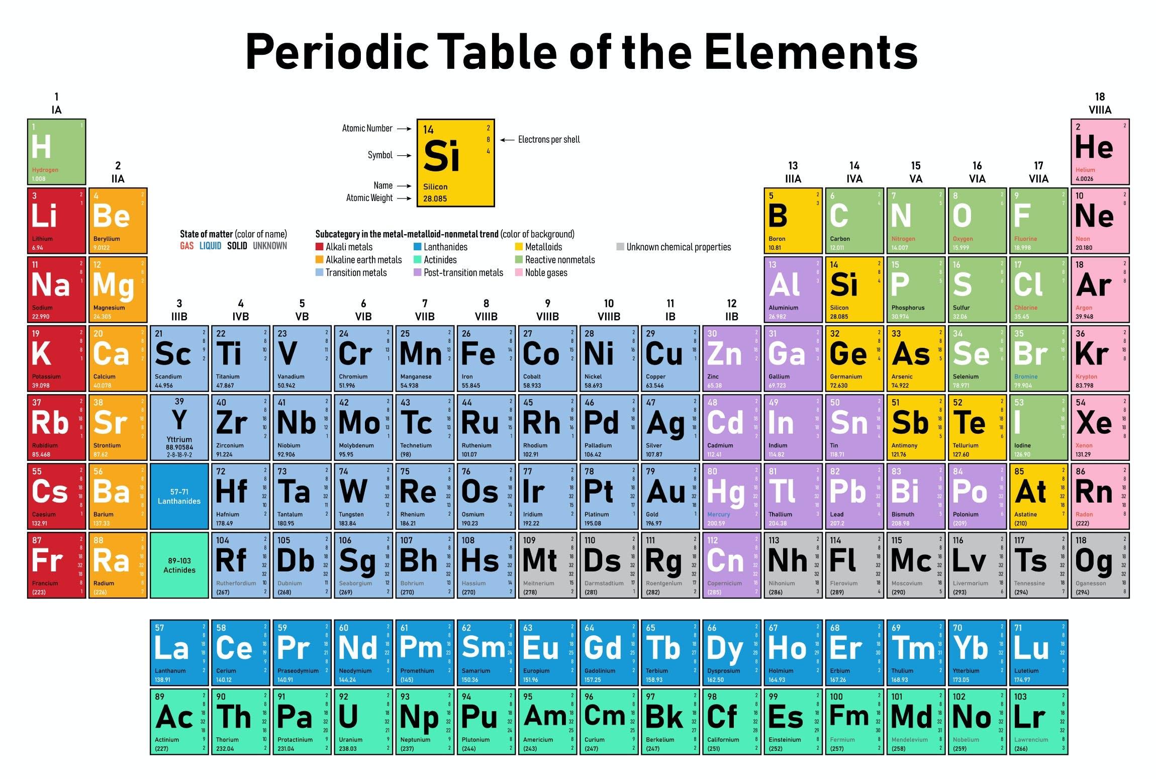 Grundstoffer i det periodiske system