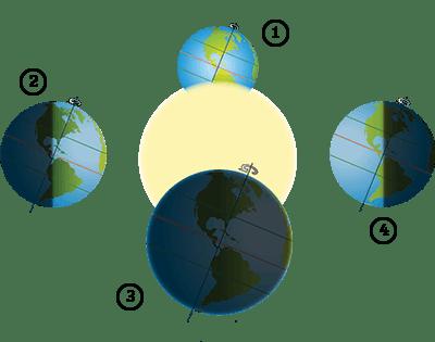 Efterårsjævndøgn og jordens placering