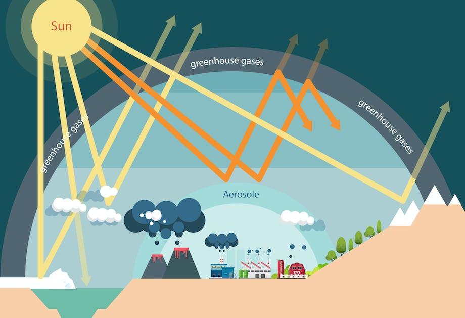 Drivhuseffekten forklaring