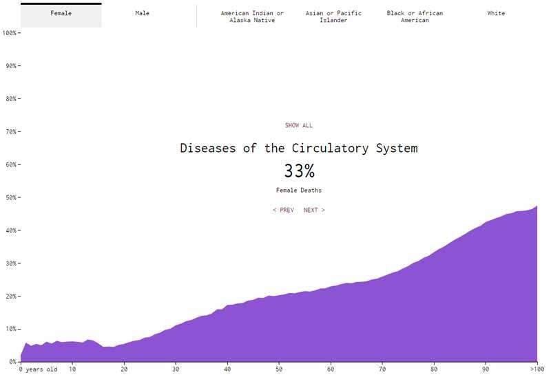 Death Circulatory Women