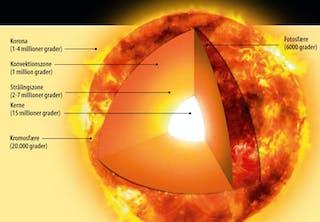 Corona from sun's core