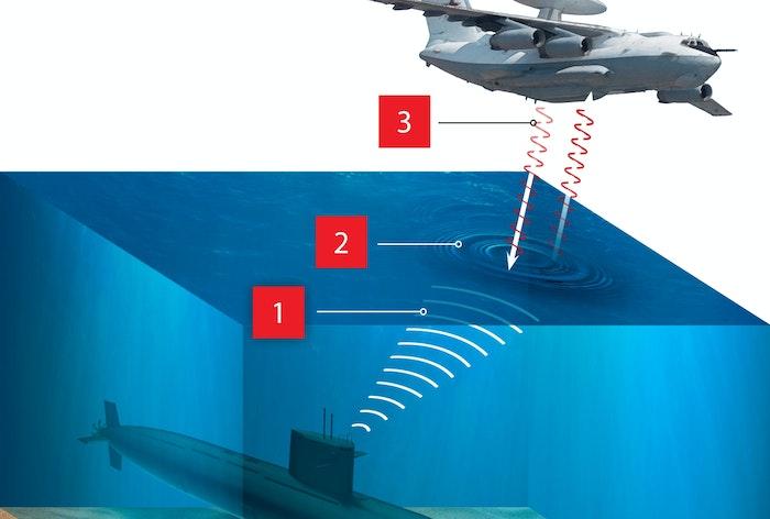 ubåd fly radar