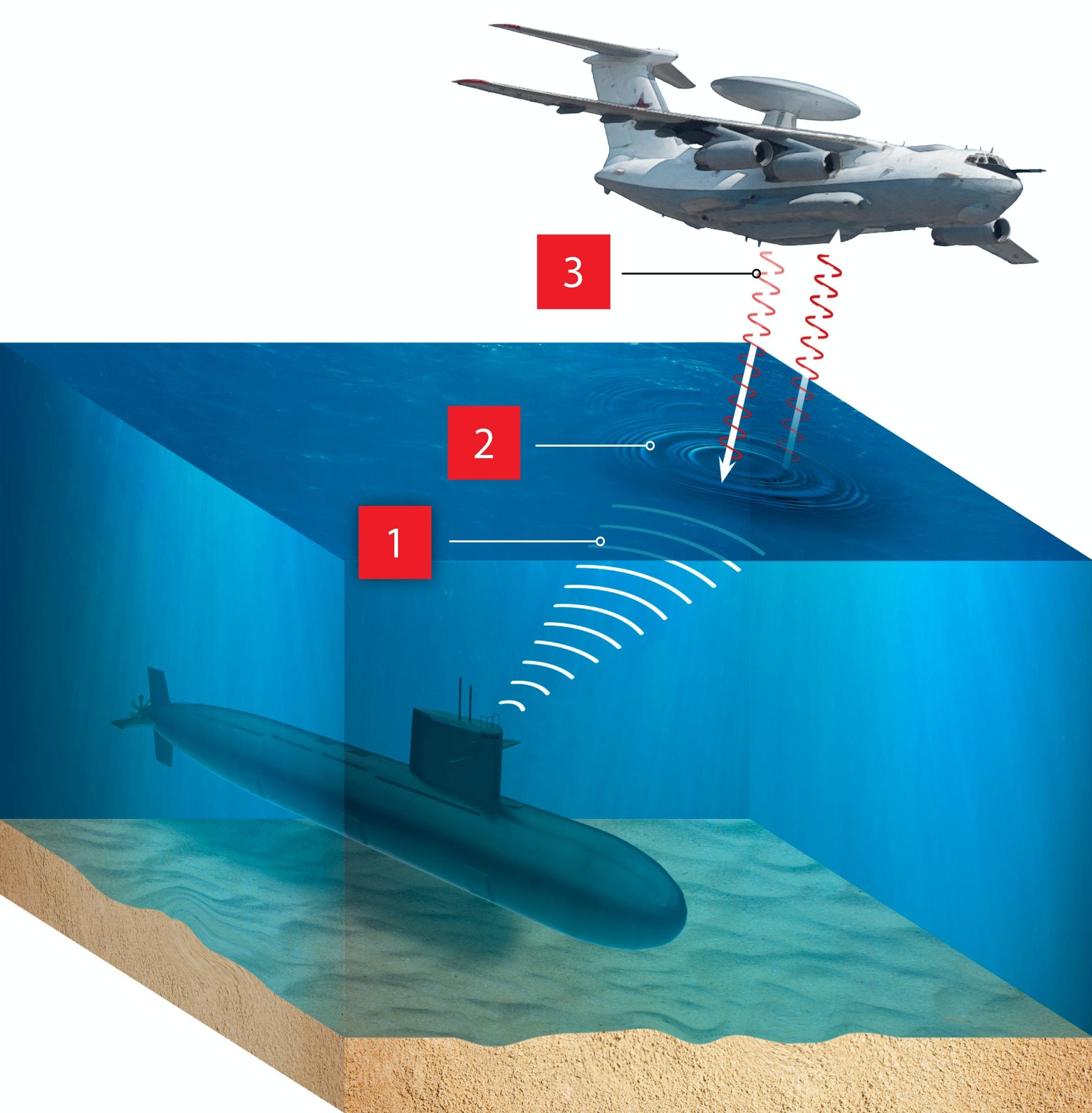ubåd radar fly