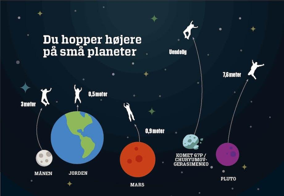 e5051f70ad7767 Fysikerne er i frit fald over tyngdekraften | Illvid.dk