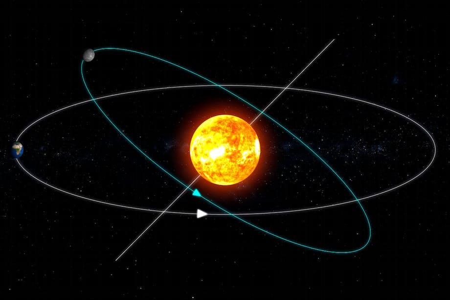 De baan van Mercurius en de zon kruisen elkaar op de snijlijn.